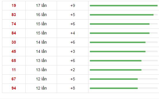 10 cặp số xuất hiện nhiều nhất trong vòng 30 lần quay xổ số Miền Bắc