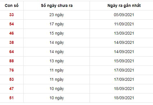 Những cặp số lâu xuất hiện nhất trong 30 kỳ quay xổ số Miền Bắc