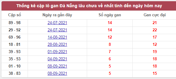 Thống kê cặp lô gan Đà Nẵng lâu chưa về nhất tính đến ngày hôm nay
