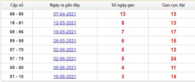 Thống kê cặp lô khan Đồng Nai lâu chưa ra nhất đến hôm nay