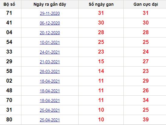 Thống kê lô gan Tiền Giang lâu chưa về nhất tính đến ngày hôm nay