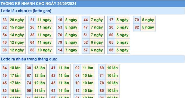Dự đoán kết quả xổ số 3 miền 26/09/2021 - Thống kê xổ số Bắc - Trung - Nam chủ nhật