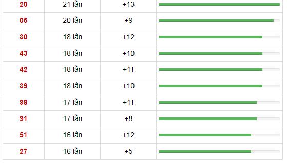 10 cặp số xuất hiện nhiều nhất trong vòng 30 lần quay xổ số Miền Trung