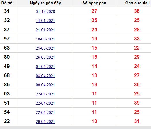 Thống kê lô gan Tây Ninh lâu chưa về nhất tính đến ngày hôm nay