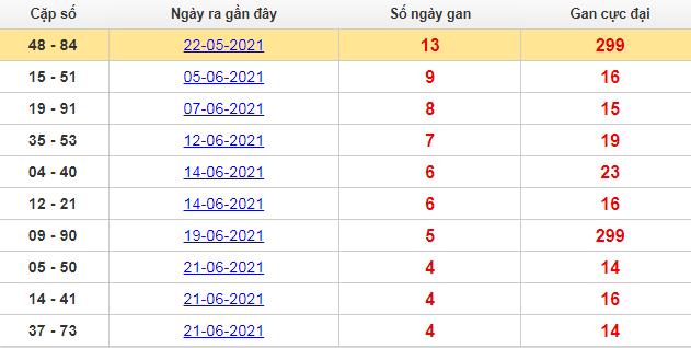 Thống kê cặp lô khan TP Hồ Chí Minh lâu chưa ra nhất đến hôm nay