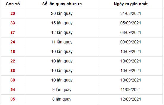Những cặp số không xuất hiện lâu nhất trong 30 kỳ quay xổ số Miền Trung