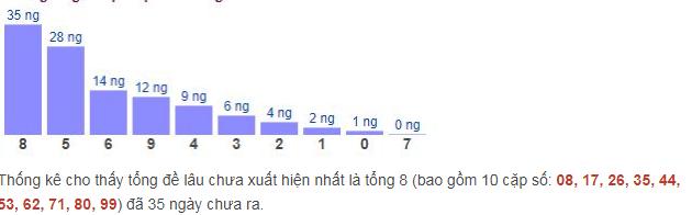 Thống kê gan đặc biệt theo tổng