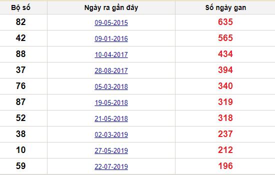 Thống kê giải đặc biệt TP Hồ Chí Minh lâu chưa về nhất tính đến ngày hôm nay