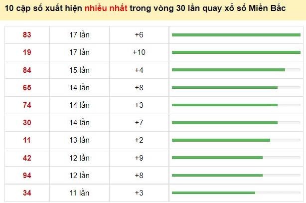 Thống kê 10 cặp số xuất hiện nhiều nhất trong vòng 30 lần quay xổ số Miền Bắc